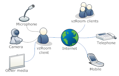 Graph_multi_party_video_conferencing[1]